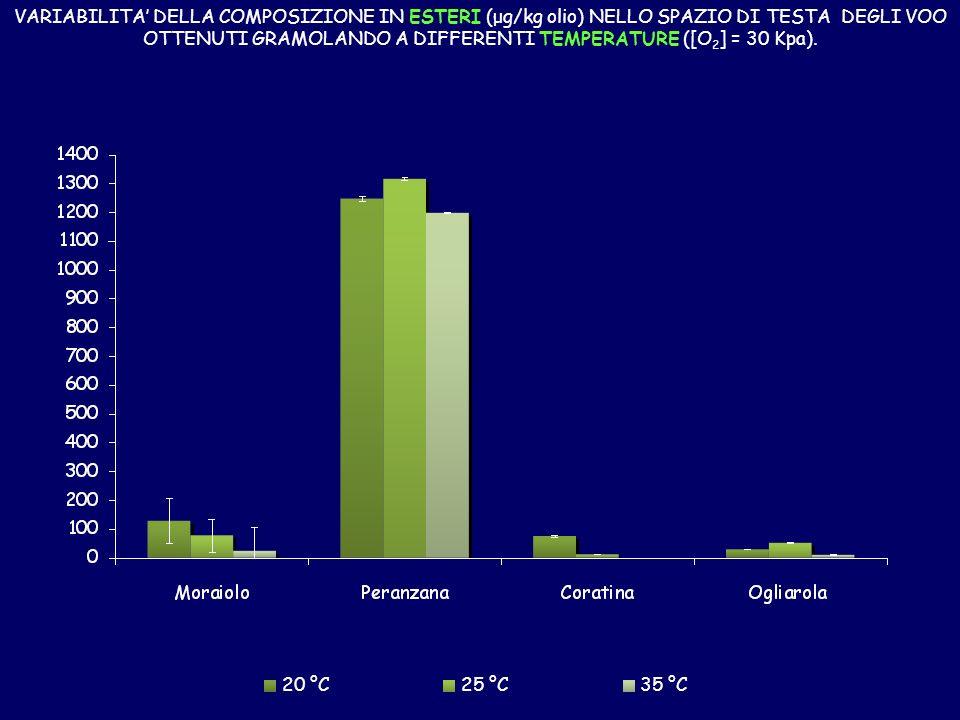 VARIABILITA' DELLA COMPOSIZIONE IN ESTERI (μg/kg olio) NELLO SPAZIO DI TESTA DEGLI VOO OTTENUTI GRAMOLANDO A DIFFERENTI TEMPERATURE ([O2] = 30 Kpa).